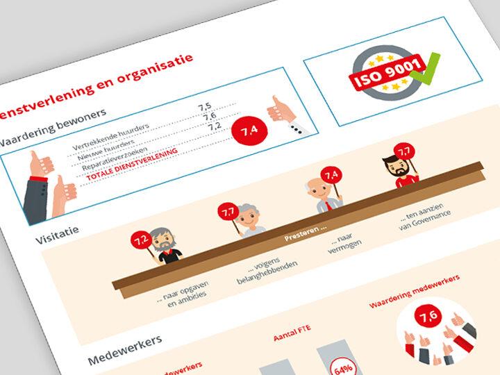 Wooninc. infographics jaarverslag